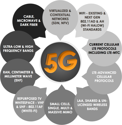 5G different protocols