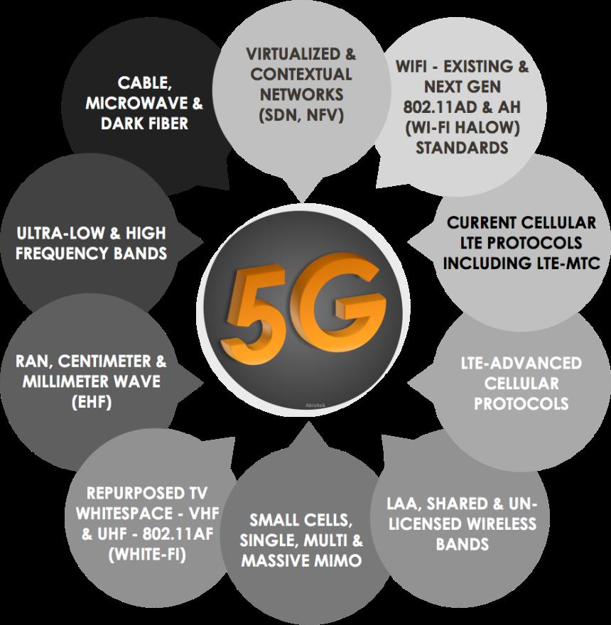 5G different protocols