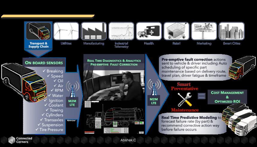 B2B Fleet Management Connected Vehicle