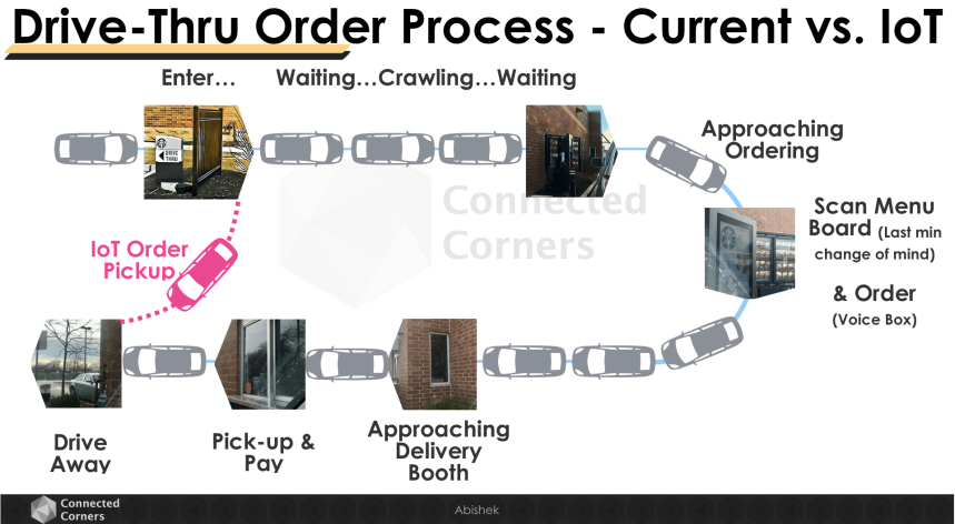 Connected Corners