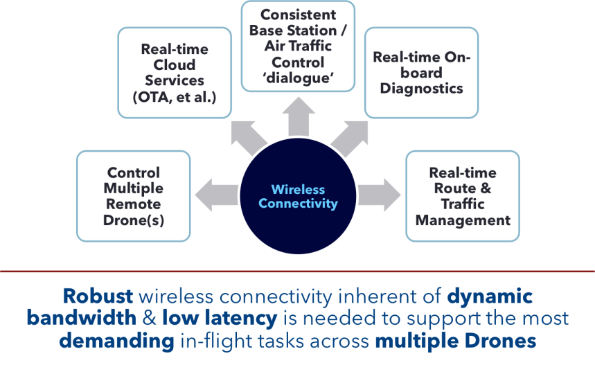 Drone Wireless Connectivity