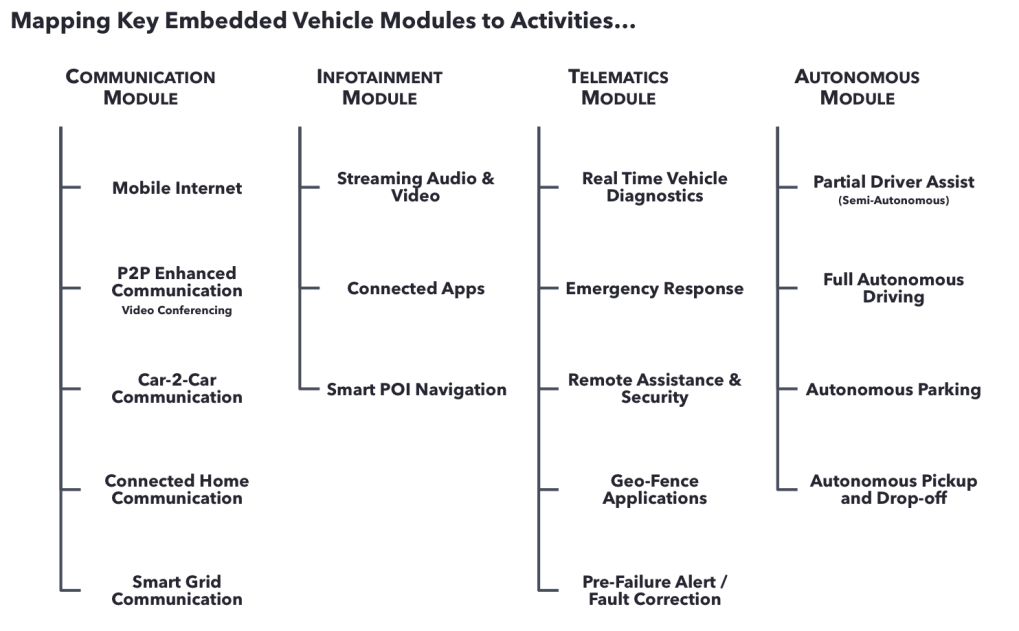 Map Modules to Activities
