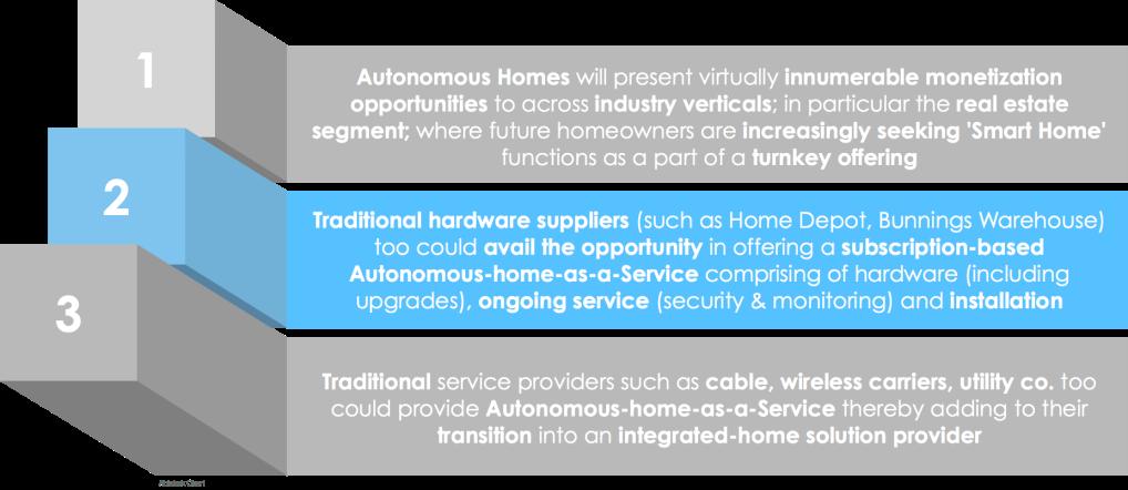 Opportunities Autonomous Home