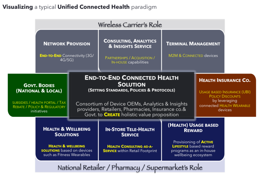 Visualizing Connected Health Solution Matrix